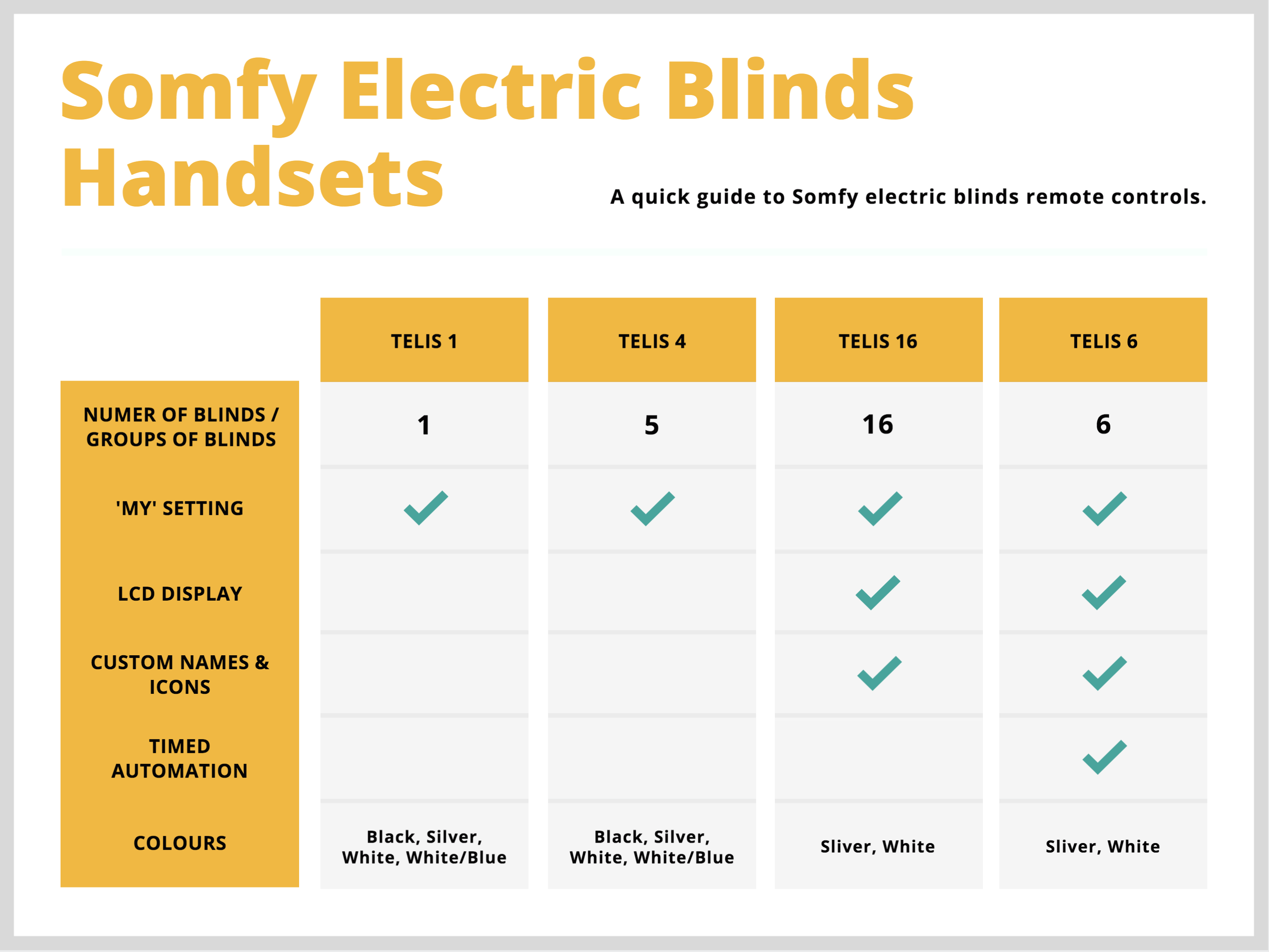 Somfy Electric Blinds Remote Controls - Comparison Chart - The Electric Blind Company