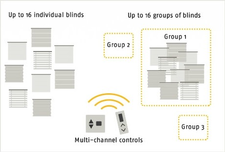 Somfy Multi Channel Electric Blinds Control - The Electric Blind Company